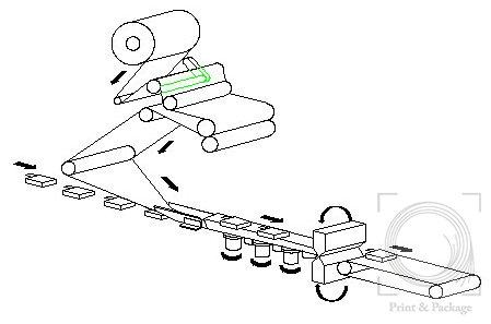 упаковочная машина (пленка