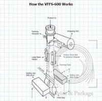 Комбинированные с весовым дозатором машины серии  WP-MC